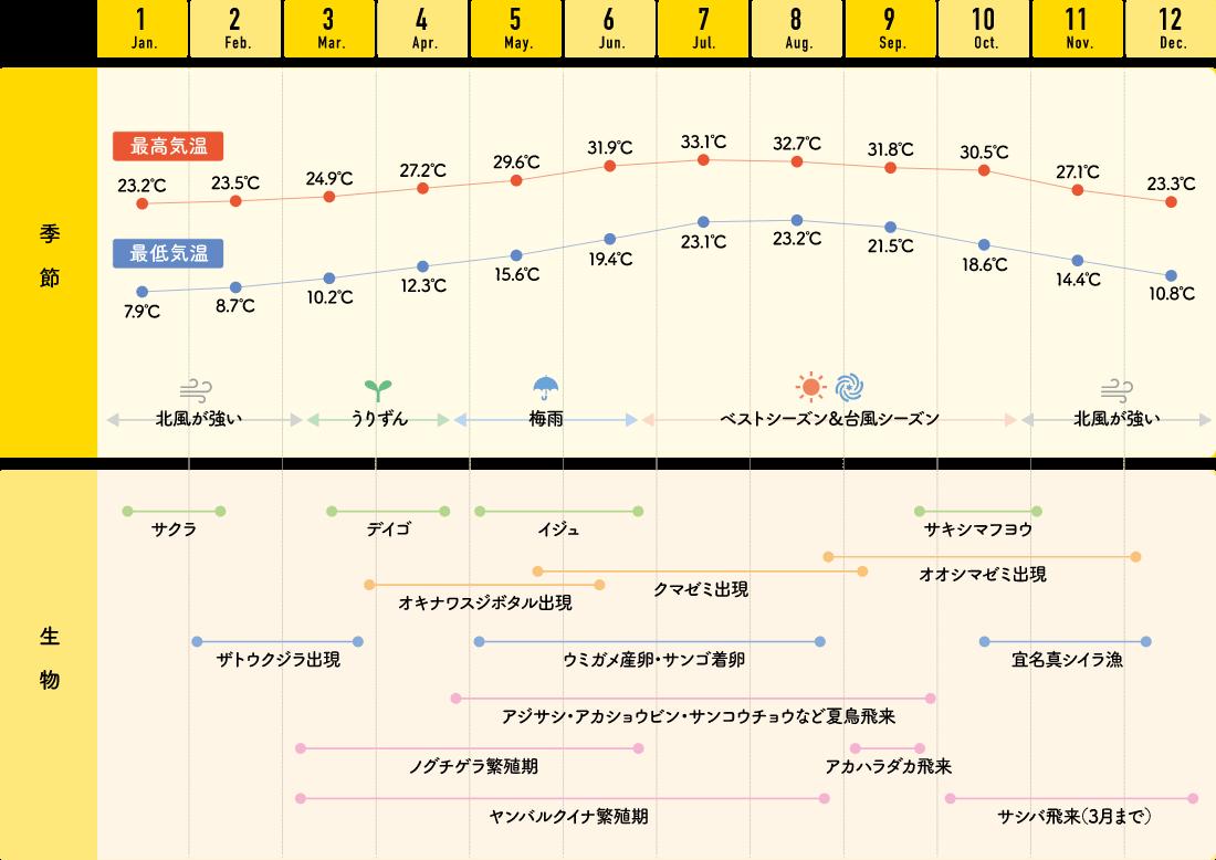 国頭村のカレンダー
